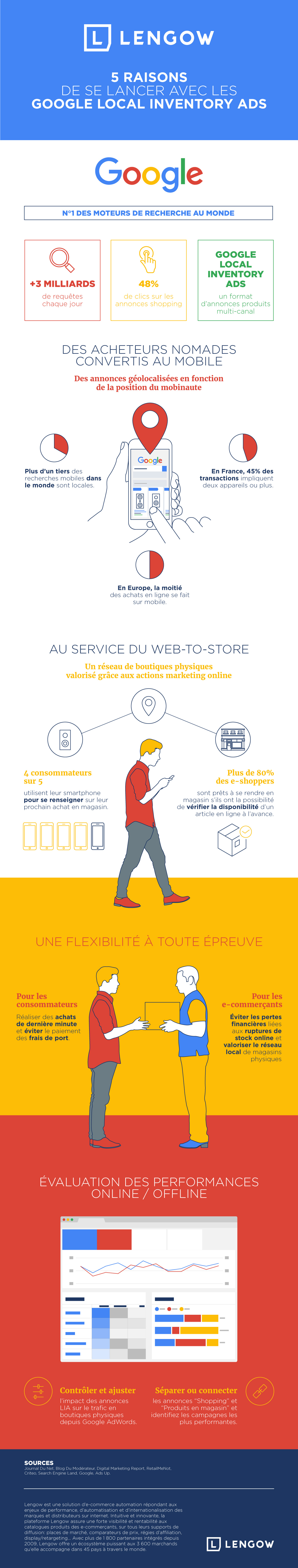 infographie-local-inventory-ads